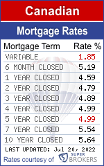 Super Brokers Mortgage Rates