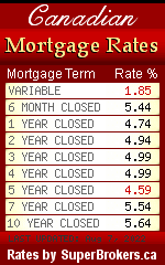 CanEquity Mortgage Rates